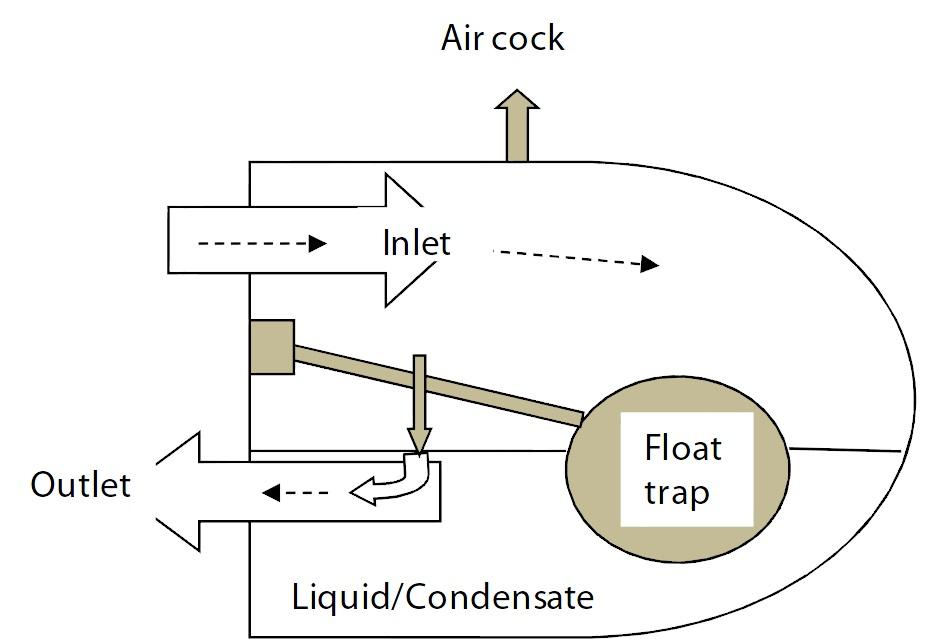 ball float steam trap