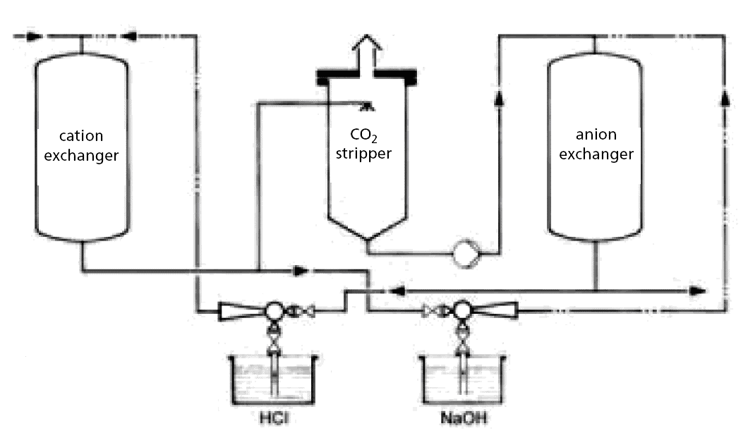 تصفیه آب با استفاده از اجکتور جامد با محرک مایع-شرکت کاراجت