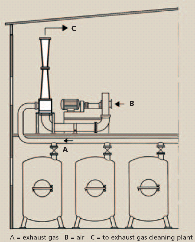 An example for the deaeration of reaction vessels with a low-pressure gas jet ventilator. kara jet.com.